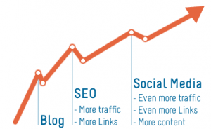blog seo google vindbaar